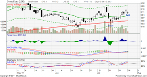 sembcorp-trade