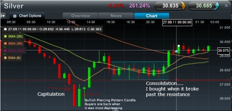 cmc markets silver intraday chart 26 Sep 2011