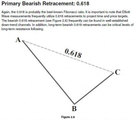 bearish retracement 0.618