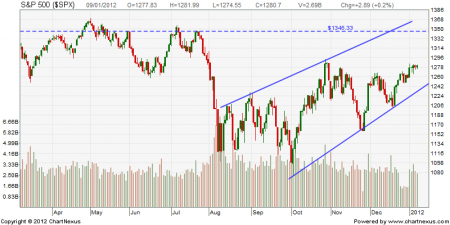 spx-rising-wedge-9-jan-2012
