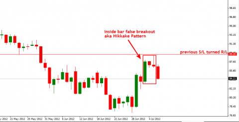 crude oil hikkake pattern
